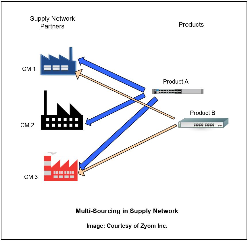 Multi-sourcing-in-Supply-Network-ZyomInc